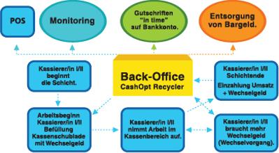 Back Office Lösungen